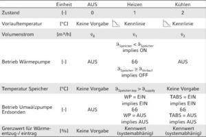 """<div class=""""grafikueberschrift"""">Tabelle 1: Betriebszustände und Funktionsregeln einer Geothermieanlage</div>"""