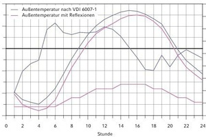 """<div class=""""grafikueberschrift"""">56 Testbeispiel 9 </div> Außentemperaturabsenkung infolge langwelliger Strahlung und Außentemperaturverlauf<br />"""