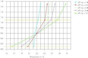 """<div class=""""grafikueberschrift"""">Temperaturverteilung verschiedener Lastfälle </div>bei einer Raumtemperatur von 23°C"""