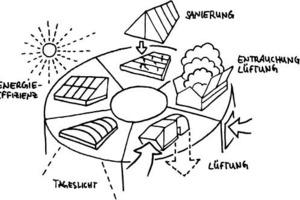 Die Essmann-Hybrid-Lüftung, eine energieeffiziente Lösung für das produzierende Gewerbe<br />