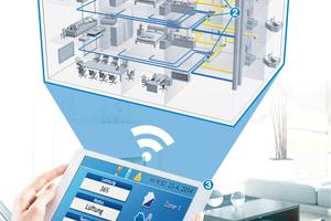 ... Lüftungsgeräten (1) und der Regelung (3) ein Komplettsystem im Angebot.