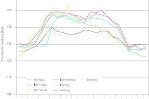 """<div class=""""grafikueberschrift"""">Normierter Tageslastgang der Wochentage </div>Darstellung am Beispiel des Winters 2012: Die Ergebnisse der Analyse verschiedener Netztopologien unter Berücksichtigung der normierten Typtage als Input sind in Tabelle 2 dargestellt."""