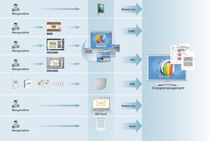 Übergabemöglichkeiten der Daten aus den Verbrauchszählern an das Energiemanagement<br />
