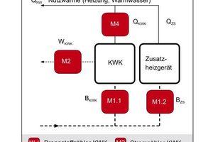 Grafik 1: Bei nicht geprüften Anlagen (d. h. ohne herstellerunabhängiges Prüfprotokoll) gilt nach VDI 2077/3.1 eine entsprechende Mindestmessausstattung; diese empfiehlt Minol auch für geprüfte KWK-Anlagen, um die jährliche Kostentrennung zu vereinfachen   Quelle: Minol, gemäß VDI 2077/3.1