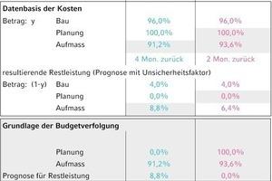 Bild 2: Entwicklung der Kostentoleranzen im Projektablauf (Beispiel)<br />