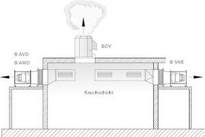 """<div class=""""grafikueberschrift"""">Anordnung der Ventilatoren 1</div>Ventilatoren außerhalb des Rauchabschnitts und außerhalb des Gebäudes"""