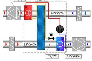 """Funktionen und Temperaturen eines """"ReCooler-HP"""" im Kühlbetrieb (10.000 m³/h, """"eQ Prime 032"""") bei 32 °C Außentemperatur"""