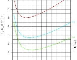 """<div class=""""grafikueberschrift"""">Jahreskosten bei Dämmung einer Außenwand</div>"""