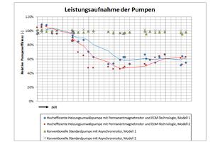Bei einer Laboruntersuchung wird die Wirkung von Magnetit auf die Leistung von Pumpen gezeigt: Zwei herkömmliche asynchrone Pumpen (ehemalige Standardpumpen) wurden mit zwei modernen Pumpen mit Permanentmagnetmotoren verglichen (Hocheffizienzpumpen neuer Bauart); bei den modernen Pumpen hat sich herausgestellt, dass Magnetit einen negativen Einfluss auf die Leistung hat