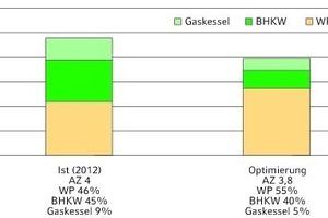 """<div class=""""grafikueberschrift"""">Kostenvergleich 2</div>Summe der jährlichen Wärmeerzeugungskosten: links vor, rechts nach Betriebsoptimierung durch Veränderung der Sollwerte im Herbst 2012"""