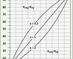 Bild <strong>4</strong>: Relative Verteilung der Verbrauchs- und Grundkosten eines Nutzers bei verschiedenen Anteilverhältnissen a<br />
