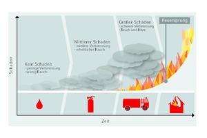 Typische Verlaufskurve eines Brandes