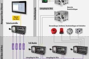 """Über spezielle Feld-Module lassen sich neben Brandschutzklappen auch Rauchmelder, Ventilatoren oder Warnsignale an das """"Wildeboer-Net"""" anschließen."""