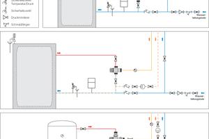 Die Thermomischer der Serie 5219 von Caleffi werden am Warmwasserausgang des Brauchwasserspeichers eingebaut und übernehmen die konstante Temperatur-Regelung des Mischwassers