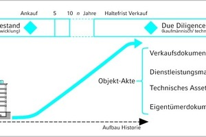 """<div class=""""grafikueberschrift"""">Objektdokumentation im Immobilien-Lebenszyklus</div>"""