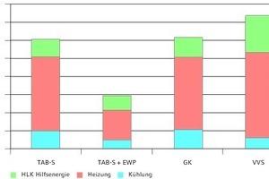 """<div class=""""grafikueberschrift"""">Im Vergleich</div>Energiekosten für Heizung, Kühlung und Hilfsenergie"""