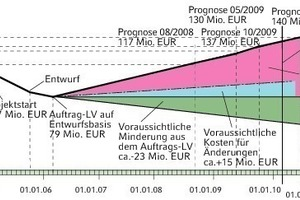 Bild 4: Beispiel für Kosten-/Zeit-Entwicklung bei nicht ausreichender Planung und Kostenverfolgung<br />