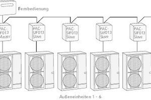 """<div class=""""grafikueberschrift"""">Mit einer """"Mr. Slim""""-Kaskade </div>lassen sich Leistungen bis zu 168 kW Kälte- und 189 kW Heizleistung erreichen. Werden höhere Leistungen benötigt, kann die VRF-Technologie genutzt werden."""