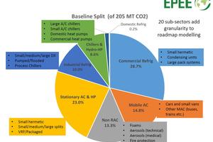 Verteilung der Kältemittelmengen auf die jeweiligen Einsatzbereiche von F-Gasen