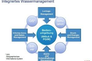Bild 2: Das von ABB entwickelte Wassermanagementsystem<br />