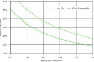 """<div class=""""grafikueberschrift"""">Anteil der Eigennutzung</div>Darstellung in Abhängigkeit des Verhältnisses aus Erzeugung und Bedarf mit und ohne Stromspeicher (Variante V0)"""