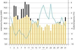 Bild 15: Gegenüberstellung Verdichter- und Heizstabarbeit zur mittleren Außentemperatur<br />