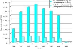 """<div class=""""grafikueberschrift"""">Durchschnitts-Pumpenstromverbrauch </div>Monatsübersicht für die Wärmeverteilung vor (1999) und nach Modernisierung (2002) der Heizungsanlage für das genannte Schulgebäude"""