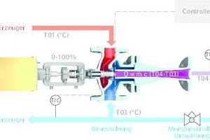 """<div class=""""grafikueberschrift"""">Strahlpumpe </div>zur Regelung der Temperatur z.B. im Freizeitbecken."""