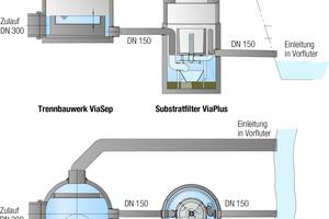 """<div class=""""grafikueberschrift"""">Substratfilter """"ViaPlus"""" </div>Substratfilter mit vorgeschaltetem Trennbauwerk für die Entwässerung von Verkehrsflächen der Mehrzweckhalle Kressbronn, Ablauf über den Vorfluter Nonnenbach, gedrosselt auf max. 5 l/s"""