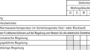 """<div class=""""grafikueberschrift"""">Regelungskonzepte nach DIN EN ISO 15232 </div>"""