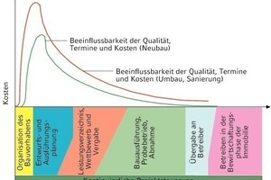 Bild 1: Wichtung der Entscheidungsprozesse im Projektablauf<br />