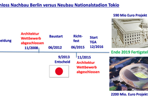 Zeitachse Baukultur Deutschland vs. Japan. In Deutschland wird es am Ende viel teurer und viel später. Für HLKS musste der Planer zweimal aus Kapazitätsgründen gewechselt werden.