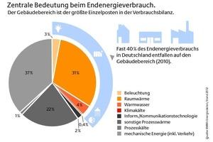 Energieeffizienz im Gebäudebereich ist von zentraler Bedeutung für das Gelingen die Energiewende