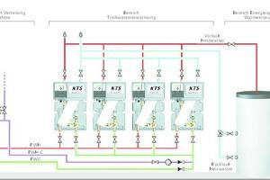 """<div class=""""grafikueberschrift"""">Durchfluss-Trinkwassererwärmungssystem</div>Systemdarstellung mit Kaskadenrotation"""