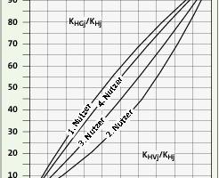 Bild <strong>7</strong>: Relative Verteilung der Verbrauchs- und Grundkosten der vier Nutzer<br />