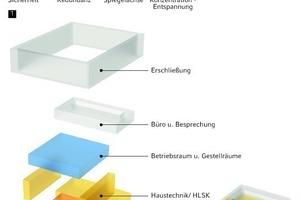 """<div class=""""grafikueberschrift"""">Grundgedanke des Entwurfs</div>Das Grundprinzip besteht darin, die Sicherheit und Funktionstüchtigkeit des Rechenzentrums über einen kompakten, durch mehrere Schichten schützenden Baukörper zu gewährleisten"""