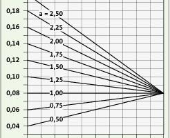 Bild <strong>3</strong>: Spezifische Heizkosten eines Nutzers beim Anteilverhältnis a in Abhängigkeit vom Verteilfaktor f (k<sub>H</sub> = <strong>0,08</strong> €/kWh)<br />