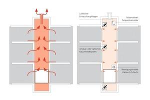Bei einer herkömmlichen Schachtentlüftung (links) wird dem Gebäude durch den Kamineffekt unnötig Wärme entzogen; das rechte System reagiert dagegen flexibel<br />
