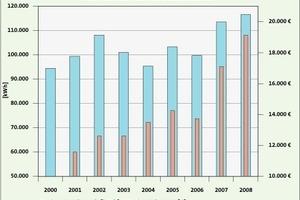 Bild <strong>3</strong>: Entwicklung des Stromverbrauchs und der Kosten – vor allem die Ausgaben haben sich seit <strong>2000</strong> stark erhöht<br />