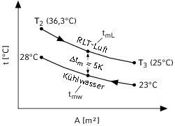 """<div class=""""grafikueberschrift"""">Temperaturverlauf </div>Differenz im Luftkühler<br />"""