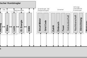 """<div class=""""grafikueberschrift"""">Die 17 Anwendungsbereiche auf dem System</div>Diese und weitere Anwendungen sollen auf dem BM des Systems arbeiten."""