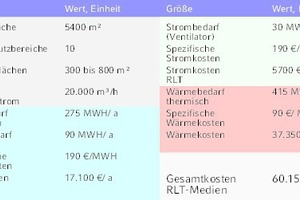 """<div class=""""grafikueberschrift"""">Tabelle 1: Lüftungskosten-Kennwerte </div>Kennwerte für das Beispielgebäude Bürokomplex"""