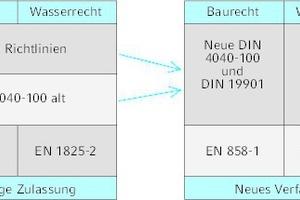 """<div class=""""grafikueberschrift"""">Neues Zulassungsverfahren</div>Überführung der bisherigen Zulassung in das neue Verfahren"""