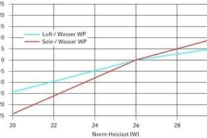 """<div class=""""grafikueberschrift"""">Abweichung der Investitionskosten </div>für Luft/Wasser- und Sole/Wasser-Wärmepumpen in Abhängigkeit der Änderung von der Normheizlast"""