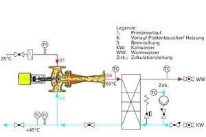 """<div class=""""grafikueberschrift"""">Wassererwärmung </div>nach dem Durchflussprinzip mittels Strahlpumpe – ein Temperaturbeispiel"""