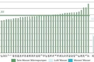 Bild 5: Arbeitszahlen Sole/Wasser-Wärmepumpenanlagen<br />