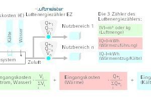 """<div class=""""grafikueberschrift"""">Verbrauchsabhängige Abrechnung</div>Lüftungskostenabrechnung mit Hilfe von Luftenergiezählern"""