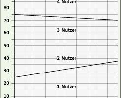 Bild <strong>6</strong>: Prozentualer Heizkostenanteil der vier Nutzer in Abhängigkeit vom Verteilfaktor f<br />