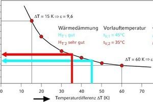 """<div class=""""grafikueberschrift"""">Auswirkung der Absenkung </div>der Vorlauftemperatur eines Heizsystems"""