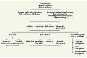 Bild <strong>1</strong>: Einteilung der RLT-Anlagen auf Grundlage der [DIN V <strong>18599</strong>]<br />